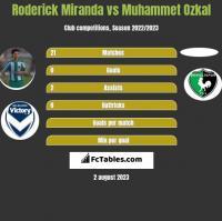 Roderick Miranda vs Muhammet Ozkal h2h player stats