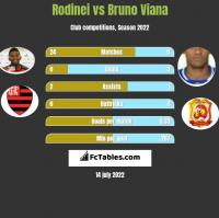 Rodinei vs Bruno Viana h2h player stats