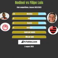Rodinei vs Filipe Luis h2h player stats