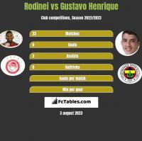 Rodinei vs Gustavo Henrique h2h player stats