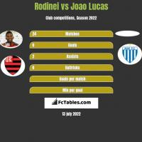 Rodinei vs Joao Lucas h2h player stats