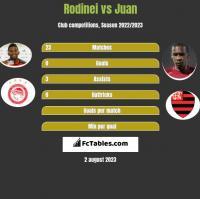 Rodinei vs Juan h2h player stats