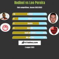 Rodinei vs Leo Pereira h2h player stats