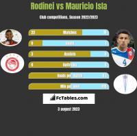 Rodinei vs Mauricio Isla h2h player stats
