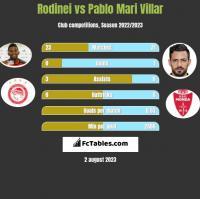 Rodinei vs Pablo Mari Villar h2h player stats