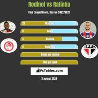 Rodinei vs Rafinha h2h player stats