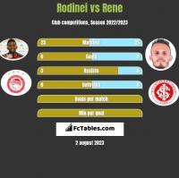 Rodinei vs Rene h2h player stats