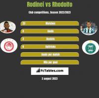 Rodinei vs Rhodolfo h2h player stats