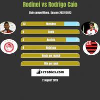 Rodinei vs Rodrigo Caio h2h player stats