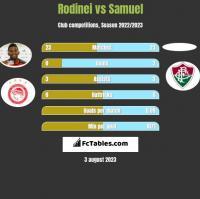Rodinei vs Samuel h2h player stats