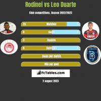 Rodinei vs Leo Duarte h2h player stats