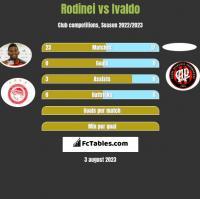 Rodinei vs Ivaldo h2h player stats