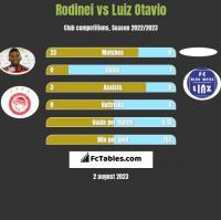 Rodinei vs Luiz Otavio h2h player stats