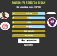 Rodinei vs Eduardo Brock h2h player stats