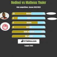 Rodinei vs Matheus Thuler h2h player stats