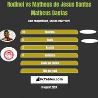 Rodinei vs Matheus de Jesus Dantas Matheus Dantas h2h player stats