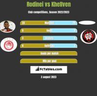 Rodinei vs Khellven h2h player stats