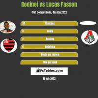 Rodinei vs Lucas Fasson h2h player stats