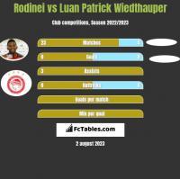 Rodinei vs Luan Patrick Wiedthauper h2h player stats