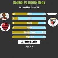 Rodinei vs Gabriel Noga h2h player stats