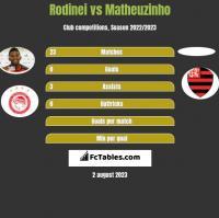 Rodinei vs Matheuzinho h2h player stats