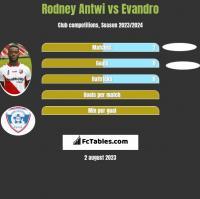 Rodney Antwi vs Evandro h2h player stats