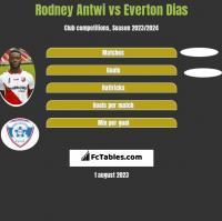 Rodney Antwi vs Everton Dias h2h player stats