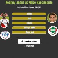Rodney Antwi vs Filipe Nascimento h2h player stats