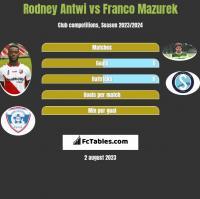Rodney Antwi vs Franco Mazurek h2h player stats