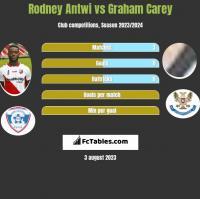 Rodney Antwi vs Graham Carey h2h player stats