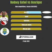 Rodney Antwi vs Henrique h2h player stats