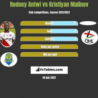 Rodney Antwi vs Kristiyan Malinov h2h player stats