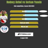 Rodney Antwi vs Serkan Yusein h2h player stats