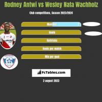 Rodney Antwi vs Wesley Nata Wachholz h2h player stats