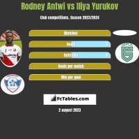 Rodney Antwi vs Iliya Yurukov h2h player stats