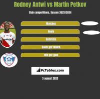 Rodney Antwi vs Martin Petkov h2h player stats