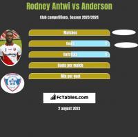 Rodney Antwi vs Anderson h2h player stats