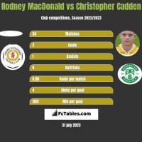Rodney MacDonald vs Christopher Cadden h2h player stats