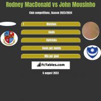 Rodney MacDonald vs John Mousinho h2h player stats
