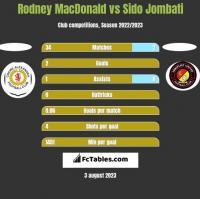 Rodney MacDonald vs Sido Jombati h2h player stats