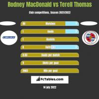 Rodney MacDonald vs Terell Thomas h2h player stats