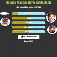 Rodney MacDonald vs Mads Bech h2h player stats