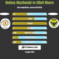 Rodney MacDonald vs Elliott Moore h2h player stats
