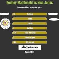 Rodney MacDonald vs Nico Jones h2h player stats