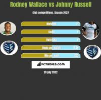 Rodney Wallace vs Johnny Russell h2h player stats