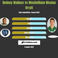Rodney Wallace vs Maximiliano Nicolas Urruti h2h player stats