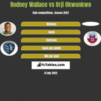 Rodney Wallace vs Orji Okwonkwo h2h player stats