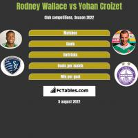 Rodney Wallace vs Yohan Croizet h2h player stats