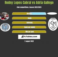 Rodny Lopes Cabral vs Adria Gallego h2h player stats