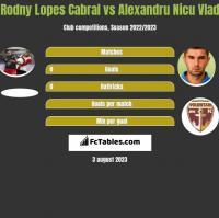 Rodny Lopes Cabral vs Alexandru Nicu Vlad h2h player stats